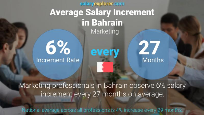 Annual Salary Increment Rate Bahrain Marketing