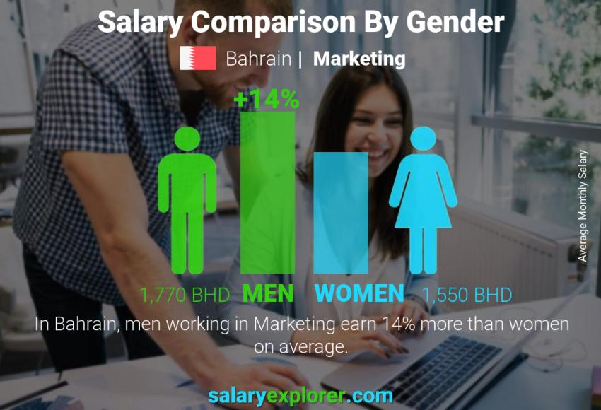 Salary comparison by gender monthly Bahrain Marketing