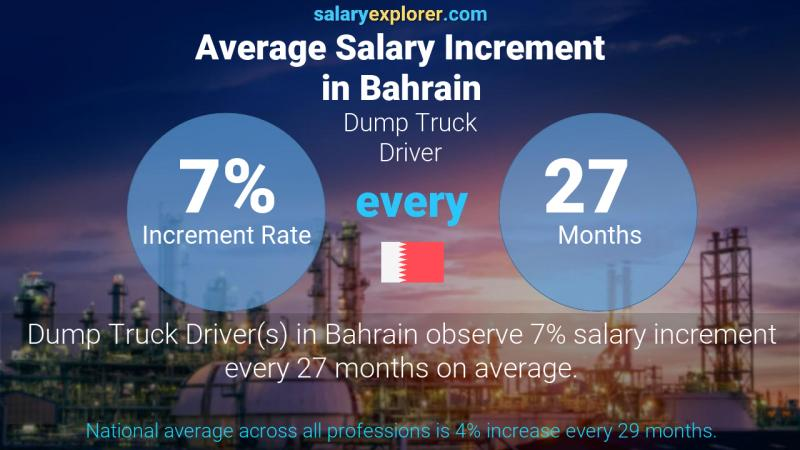 Annual Salary Increment Rate Bahrain Dump Truck Driver