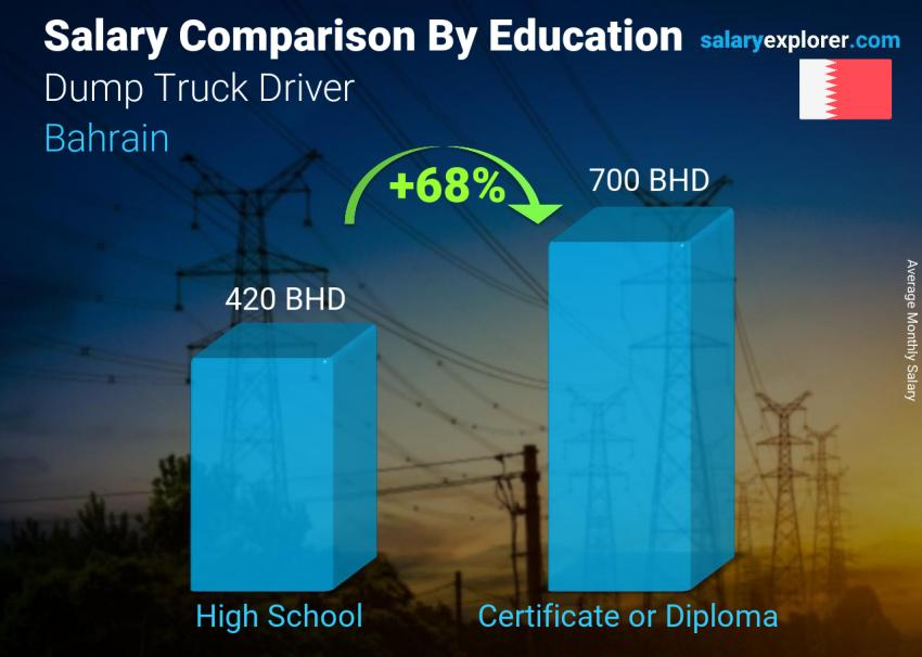 Salary comparison by education level monthly Bahrain Dump Truck Driver