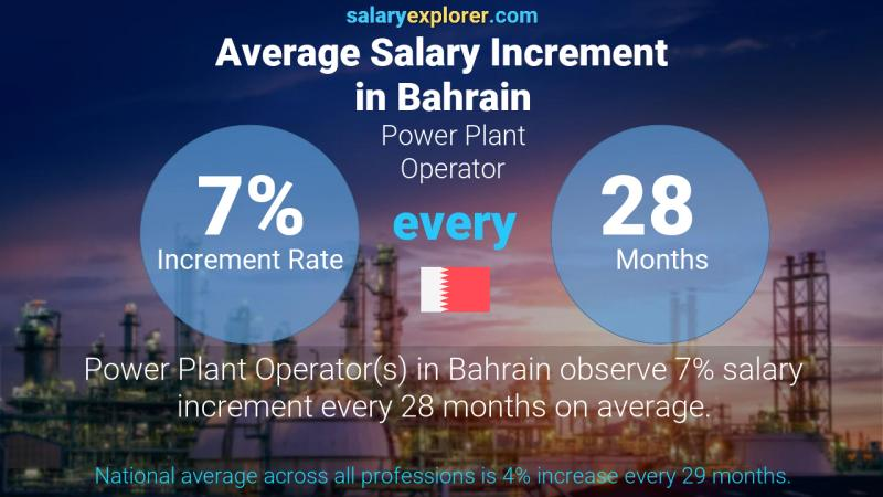 Annual Salary Increment Rate Bahrain Power Plant Operator