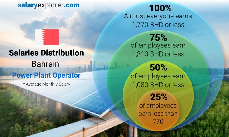 Median and salary distribution monthly Bahrain Power Plant Operator