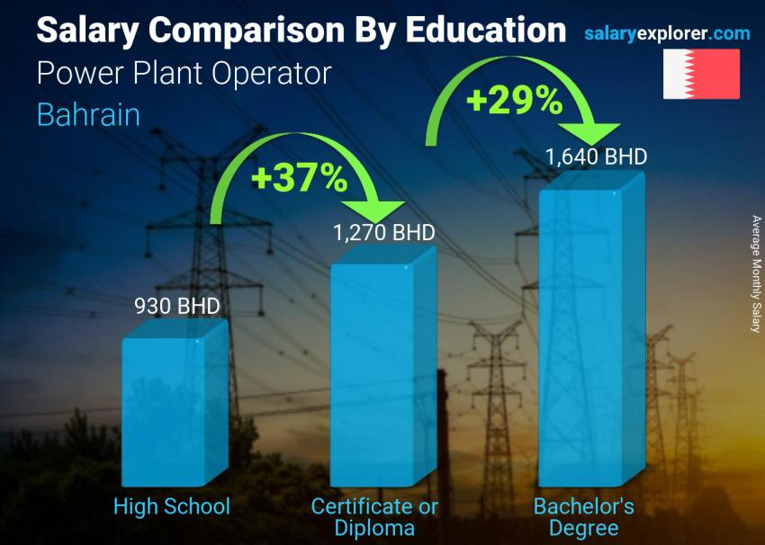 Salary comparison by education level monthly Bahrain Power Plant Operator