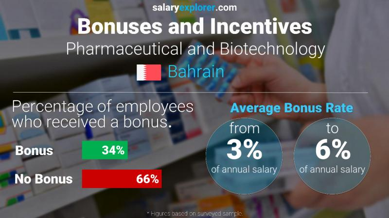 Annual Salary Bonus Rate Bahrain Pharmaceutical and Biotechnology