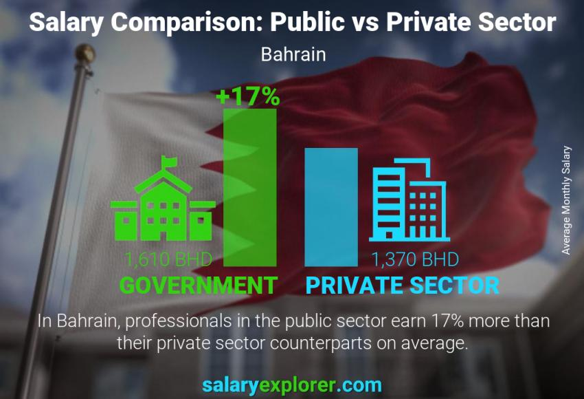 Public vs private sector salaries monthly Bahrain