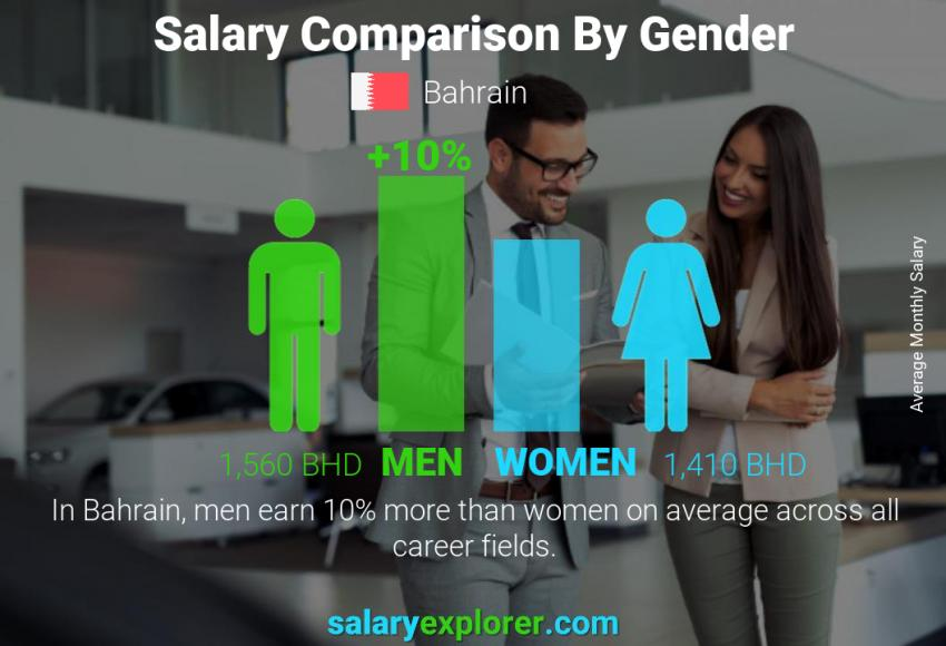 Salary comparison by gender monthly Bahrain