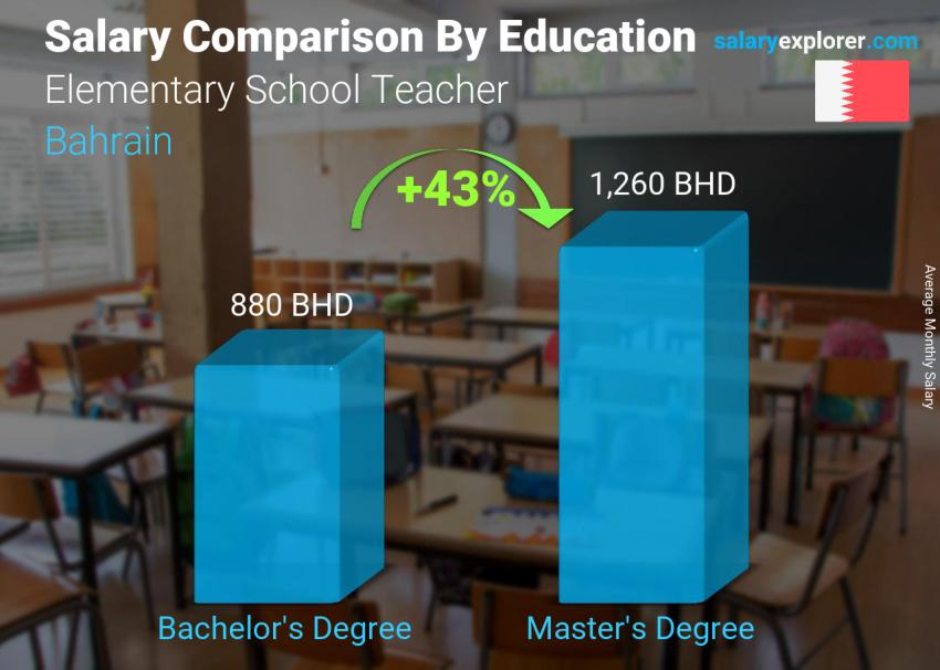 Salary comparison by education level monthly Bahrain Elementary School Teacher