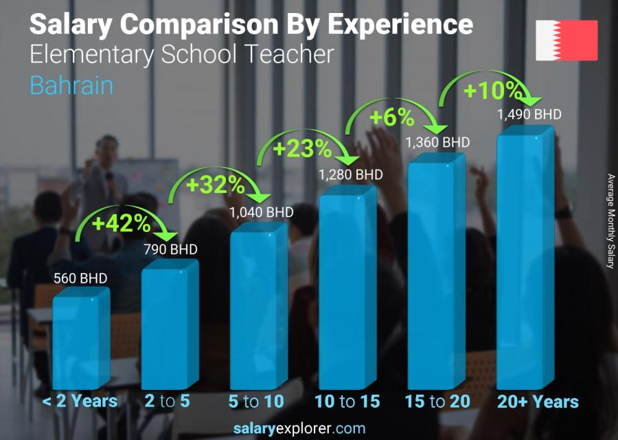 Salary comparison by years of experience monthly Bahrain Elementary School Teacher