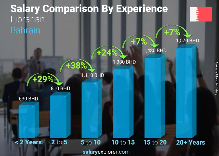 Salary comparison by years of experience monthly Bahrain Librarian
