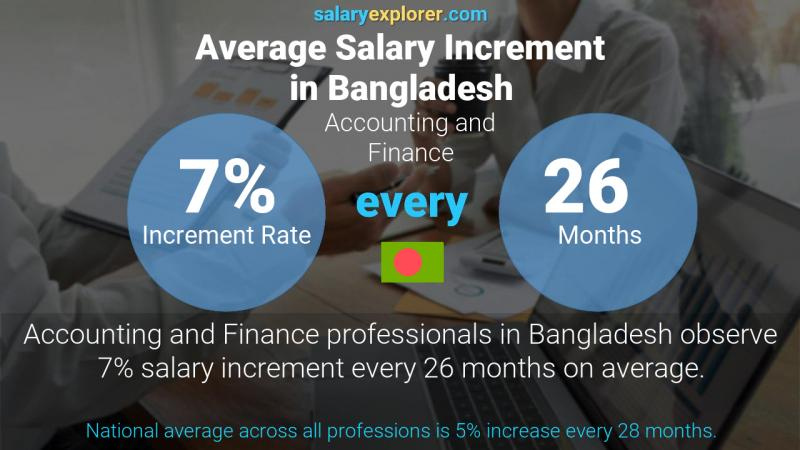 Annual Salary Increment Rate Bangladesh Accounting and Finance