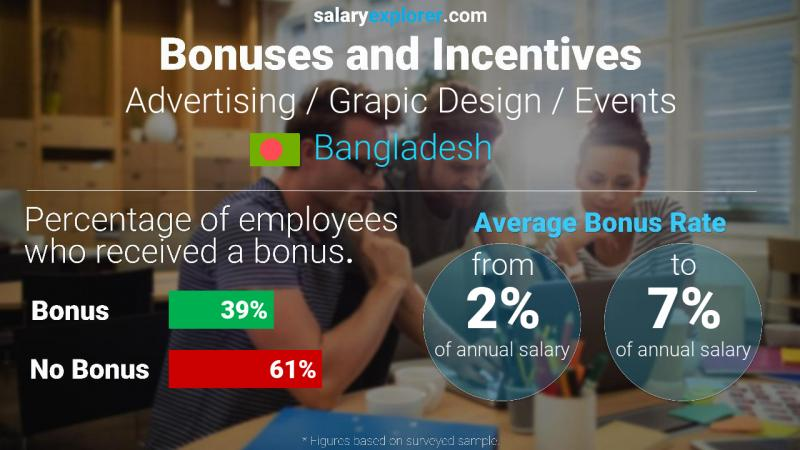 Annual Salary Bonus Rate Bangladesh Advertising / Grapic Design / Events