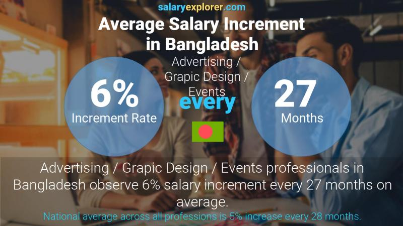 Annual Salary Increment Rate Bangladesh Advertising / Grapic Design / Events