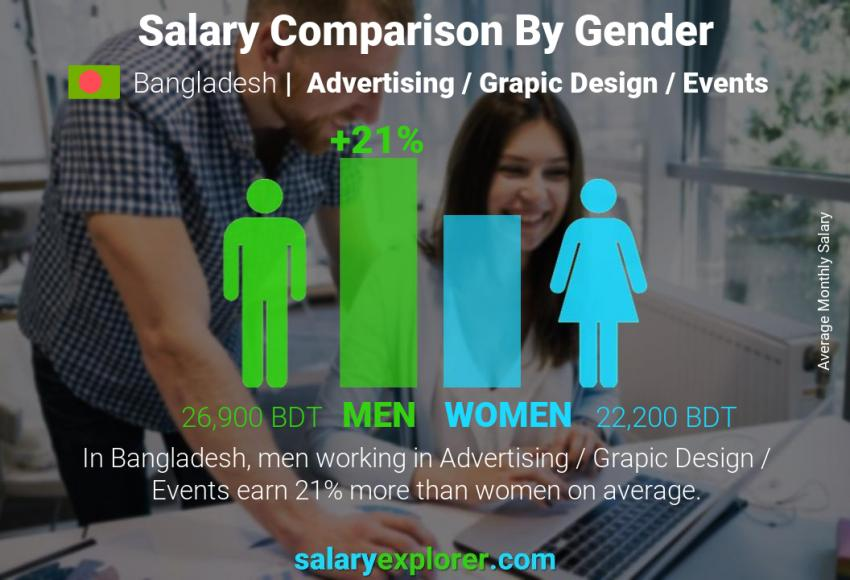 Salary comparison by gender monthly Bangladesh Advertising / Grapic Design / Events