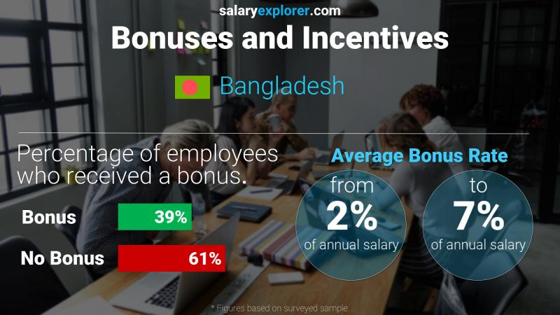 Annual Salary Bonus Rate Bangladesh