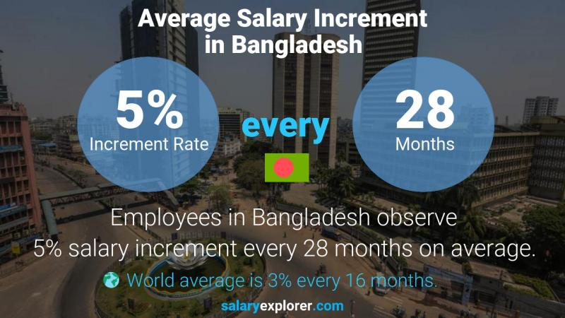 Annual Salary Increment Rate Bangladesh