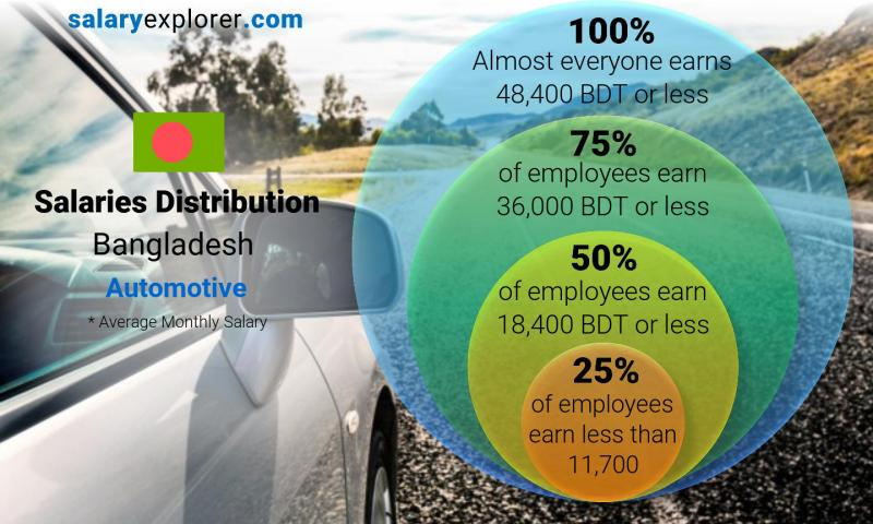 Median and salary distribution monthly Bangladesh Automotive