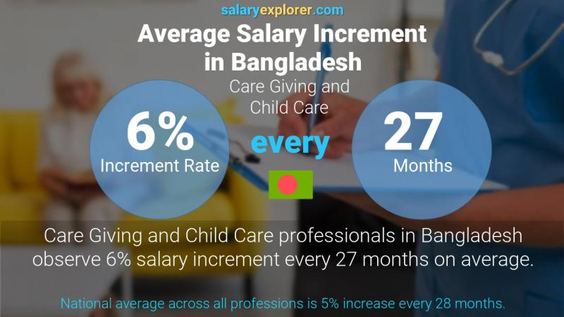 Annual Salary Increment Rate Bangladesh Care Giving and Child Care