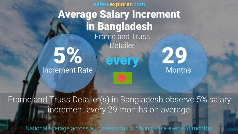 Annual Salary Increment Rate Bangladesh Frame and Truss Detailer