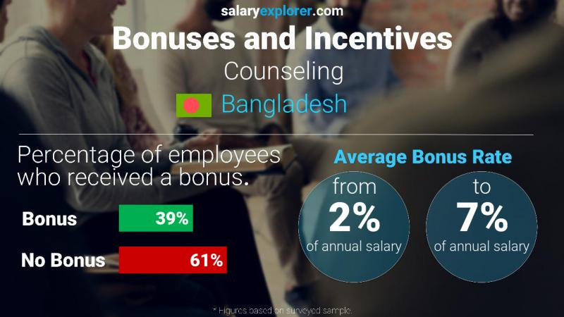Annual Salary Bonus Rate Bangladesh Counseling