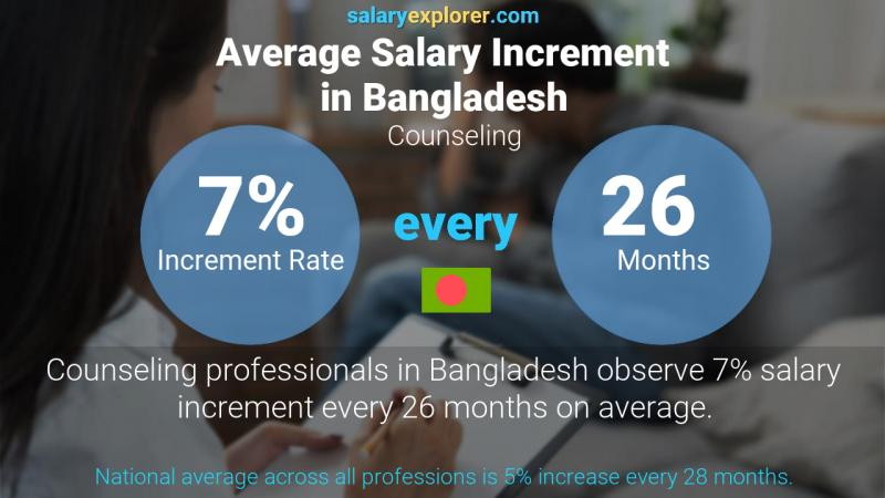 Annual Salary Increment Rate Bangladesh Counseling