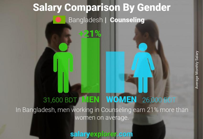 Salary comparison by gender monthly Bangladesh Counseling