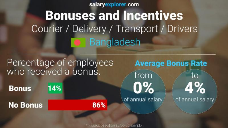 Annual Salary Bonus Rate Bangladesh Courier / Delivery / Transport / Drivers