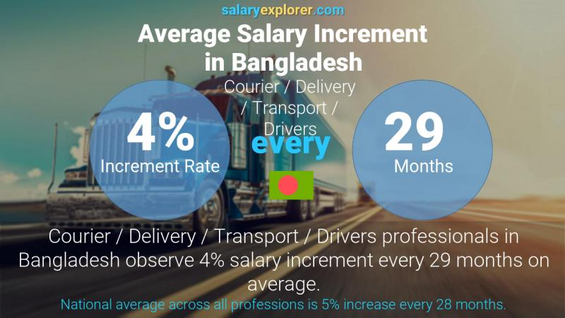 Annual Salary Increment Rate Bangladesh Courier / Delivery / Transport / Drivers