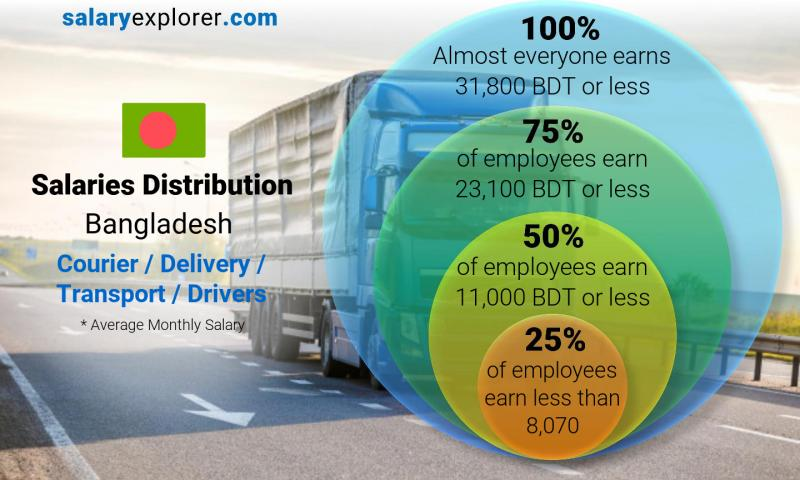 Median and salary distribution monthly Bangladesh Courier / Delivery / Transport / Drivers