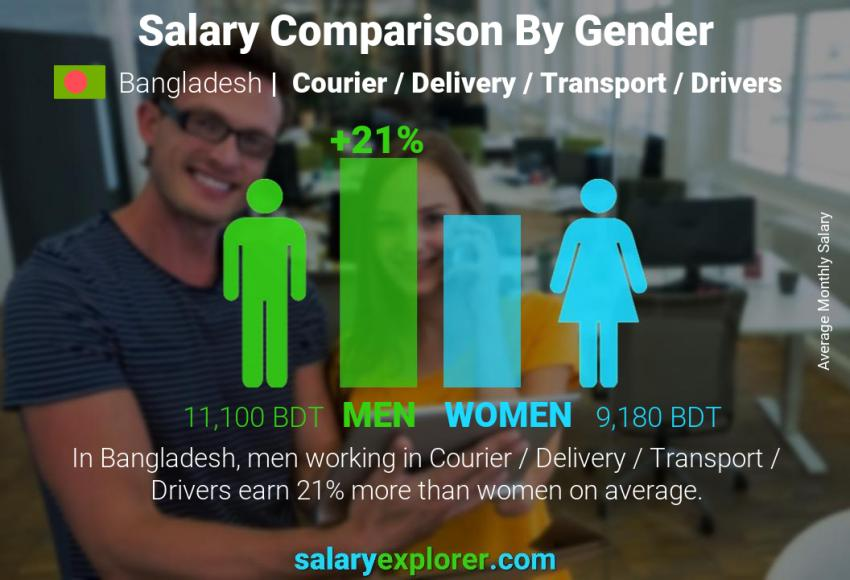 Salary comparison by gender monthly Bangladesh Courier / Delivery / Transport / Drivers