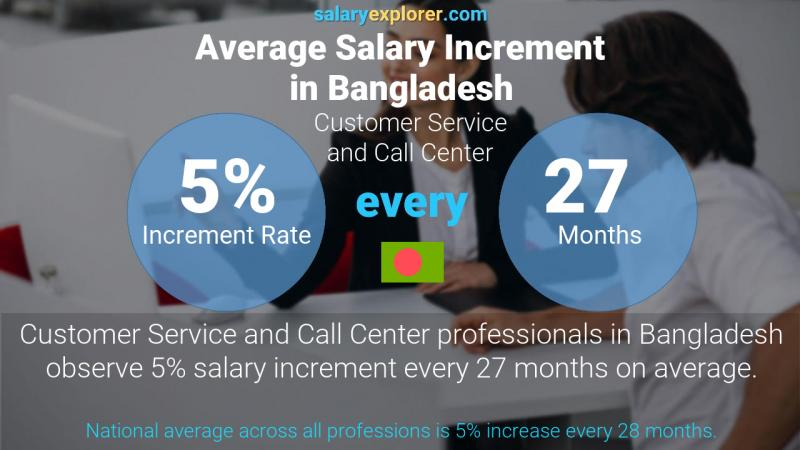 Annual Salary Increment Rate Bangladesh Customer Service and Call Center