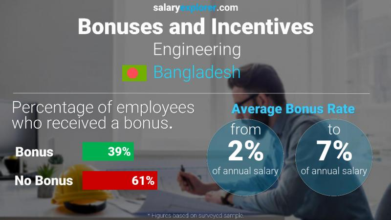 Annual Salary Bonus Rate Bangladesh Engineering