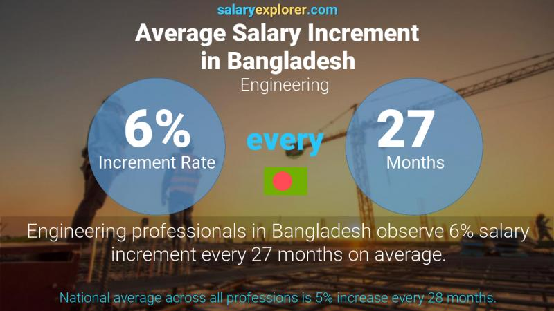 Annual Salary Increment Rate Bangladesh Engineering
