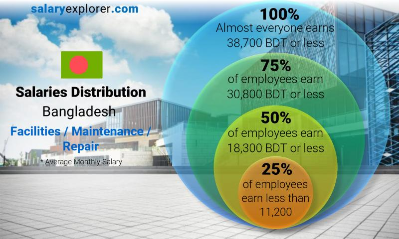 Median and salary distribution monthly Bangladesh Facilities / Maintenance / Repair