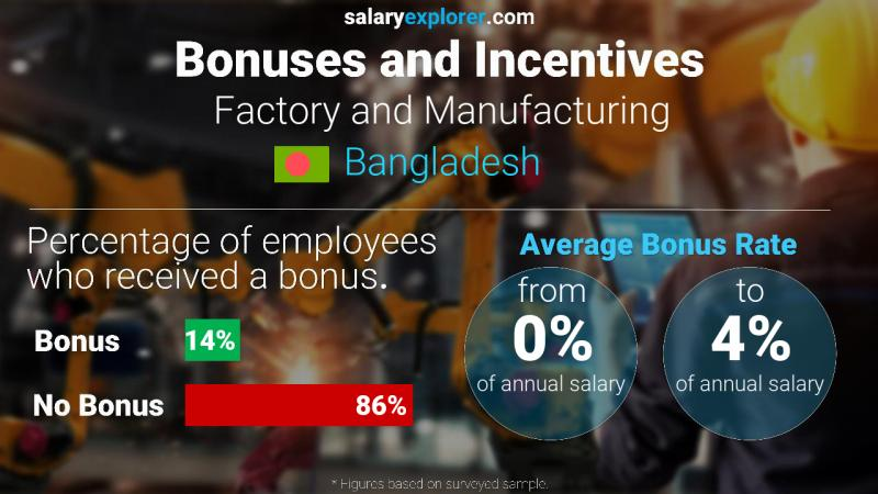 Annual Salary Bonus Rate Bangladesh Factory and Manufacturing