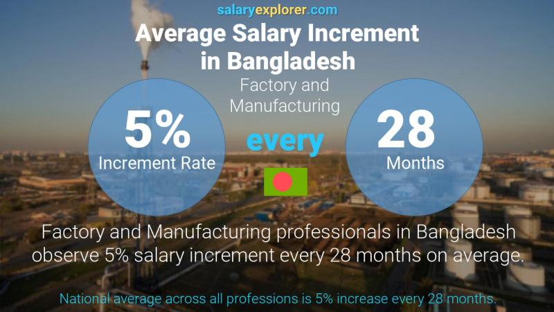 Annual Salary Increment Rate Bangladesh Factory and Manufacturing