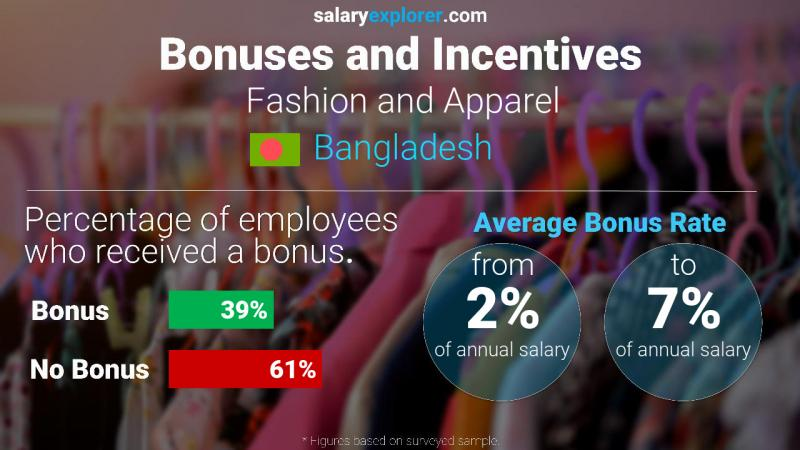 Annual Salary Bonus Rate Bangladesh Fashion and Apparel