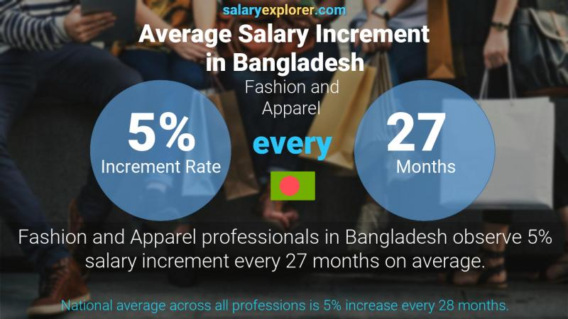 Annual Salary Increment Rate Bangladesh Fashion and Apparel