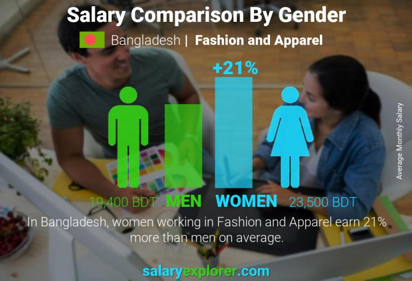 Salary comparison by gender monthly Bangladesh Fashion and Apparel