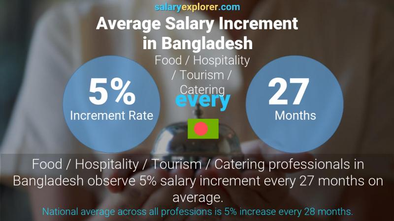 Annual Salary Increment Rate Bangladesh Food / Hospitality / Tourism / Catering
