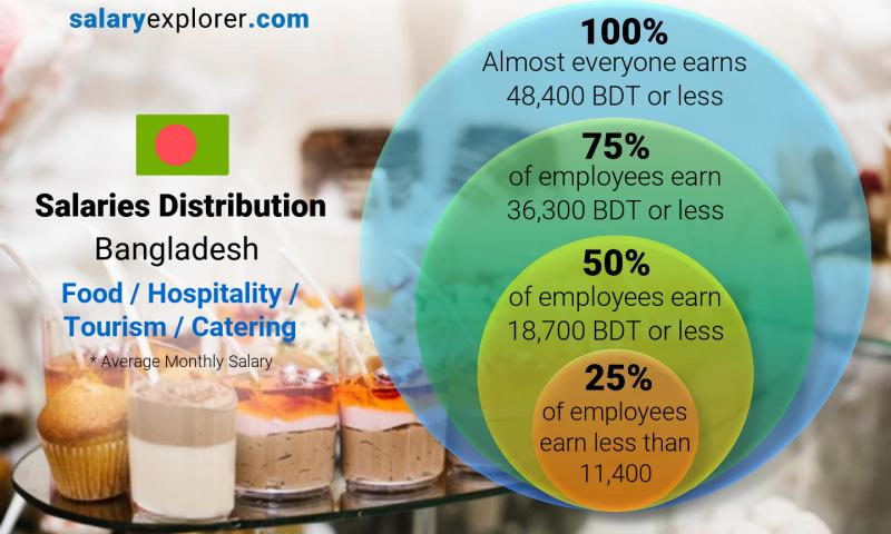 Median and salary distribution monthly Bangladesh Food / Hospitality / Tourism / Catering
