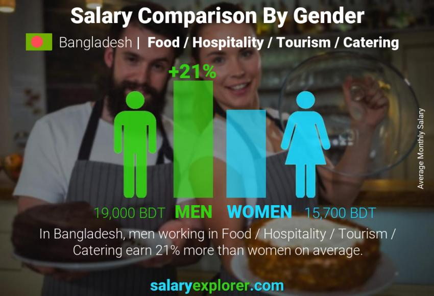 Salary comparison by gender monthly Bangladesh Food / Hospitality / Tourism / Catering