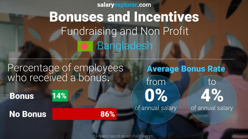 Annual Salary Bonus Rate Bangladesh Fundraising and Non Profit