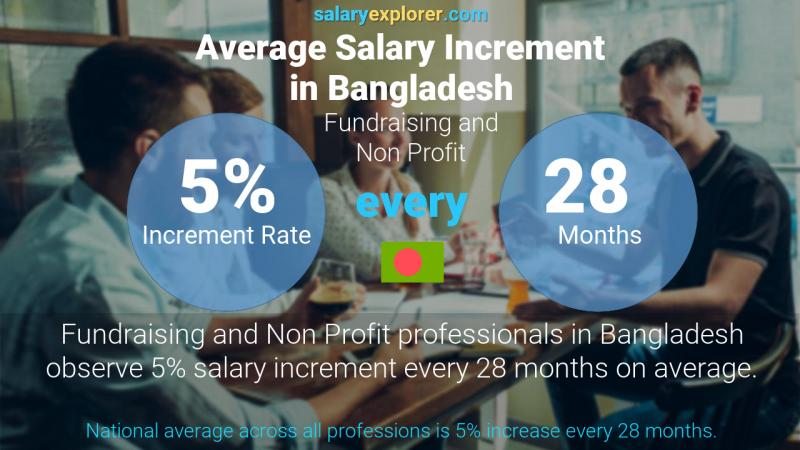 Annual Salary Increment Rate Bangladesh Fundraising and Non Profit