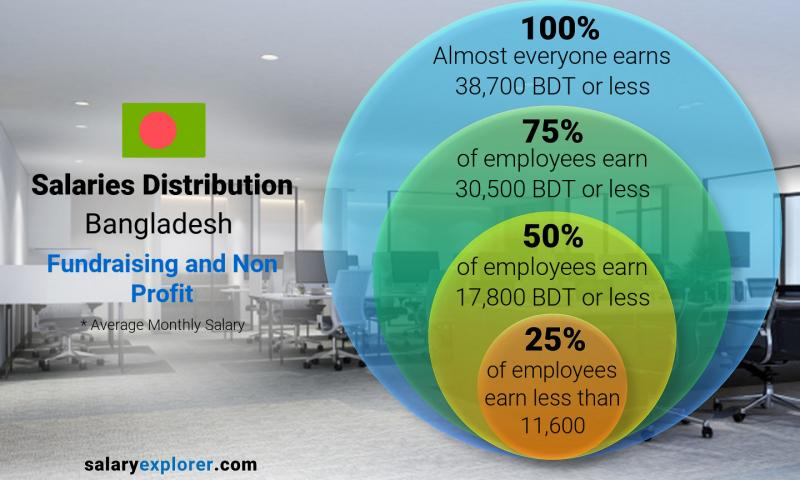 Median and salary distribution monthly Bangladesh Fundraising and Non Profit