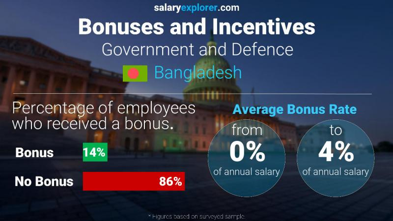 Annual Salary Bonus Rate Bangladesh Government and Defence