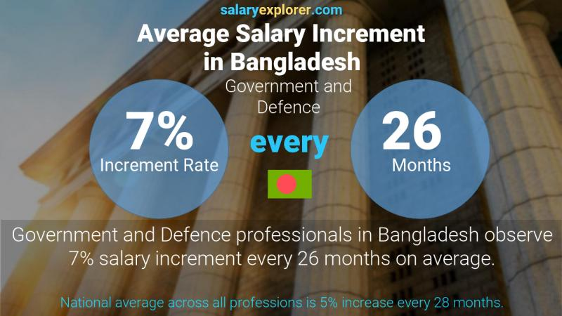 Annual Salary Increment Rate Bangladesh Government and Defence