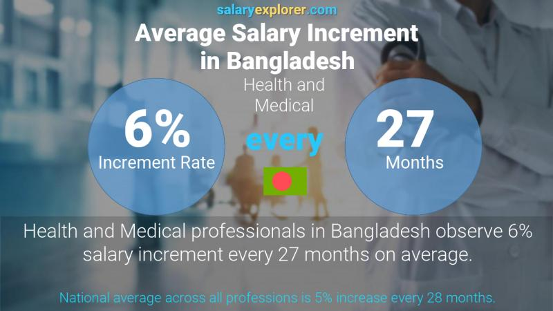 Annual Salary Increment Rate Bangladesh Health and Medical