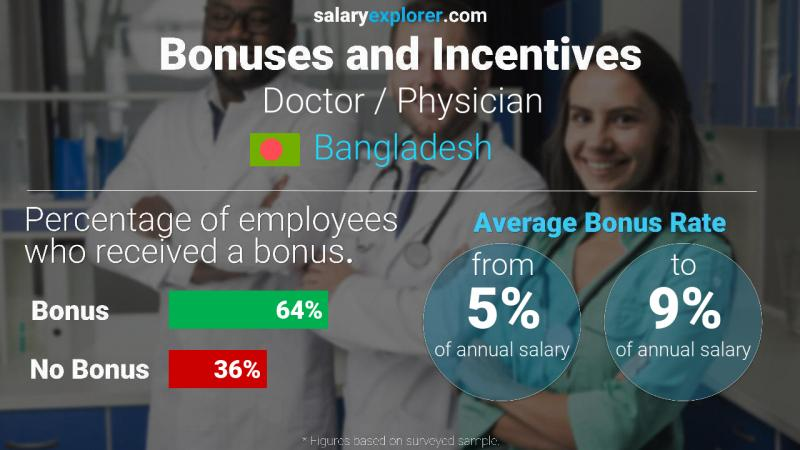 Annual Salary Bonus Rate Bangladesh Doctor / Physician