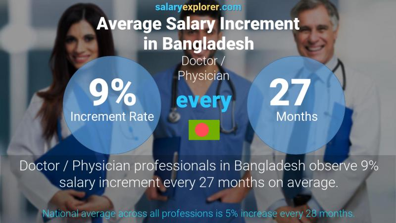 Annual Salary Increment Rate Bangladesh Doctor / Physician