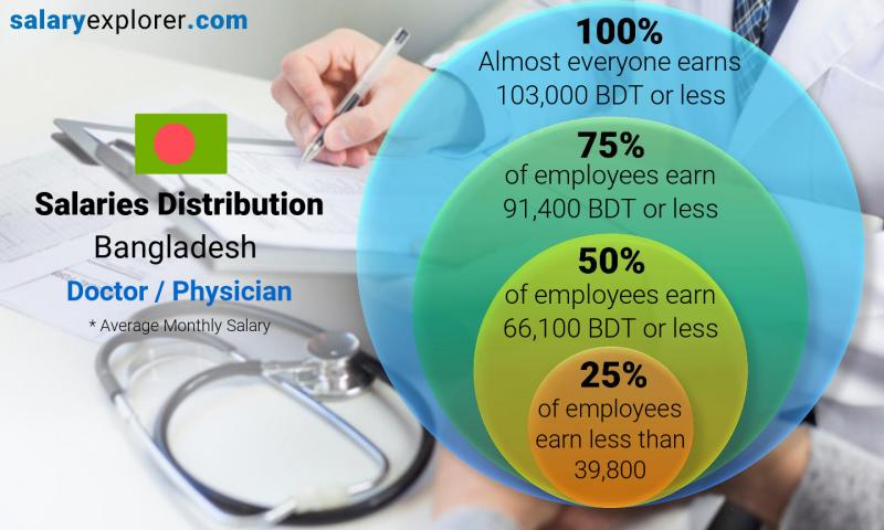 Median and salary distribution monthly Bangladesh Doctor / Physician